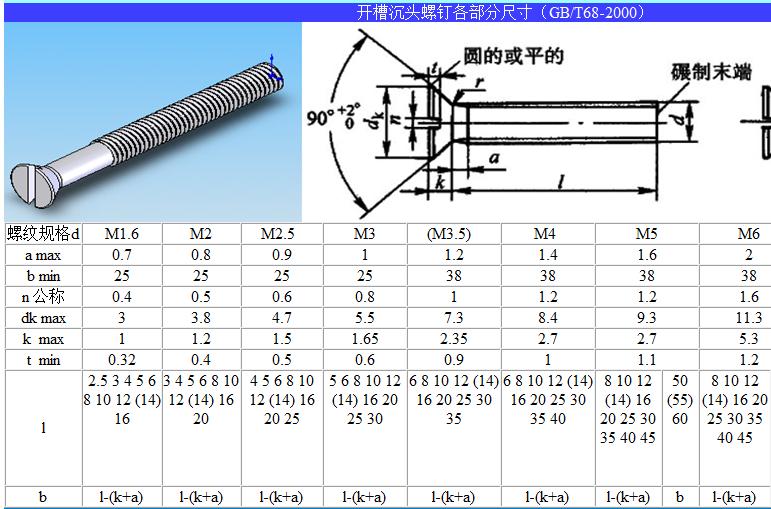 开槽沉头螺钉,我们螺丝行业叫做一字槽沉头螺钉,或者一字槽平头螺丝。叫法不一样,意思是一样的。它的国标号为GB/T68-2000.指的是2000年的中国标准。下面深圳创固螺丝来介绍一下开槽沉头螺钉的基础知识。   定义:   开槽沉头螺钉,国标号为GB/T68-2000.叫法有一字槽沉头螺钉,一字槽平头螺丝。   材质:有铁的和不锈钢的。   规格尺寸:有M2-8的。规格尺寸图如下:       开槽沉头螺钉各方面的尺寸公差范围如下图:          使用方法